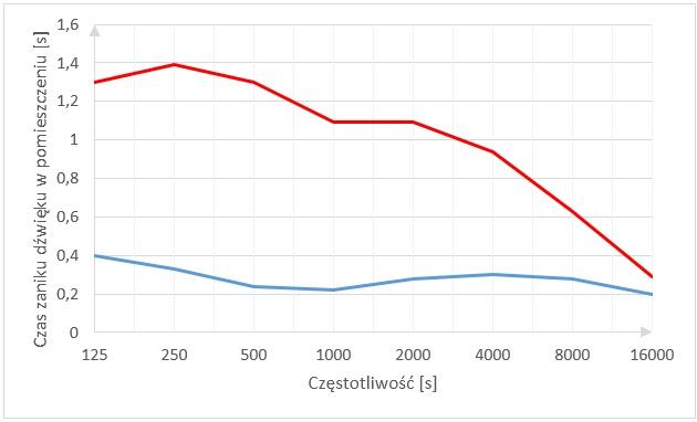 symulacje akustyczne - wykres czasu pogłosu przed i po adaptacji
